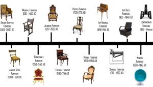 furniture%20design%20timeline